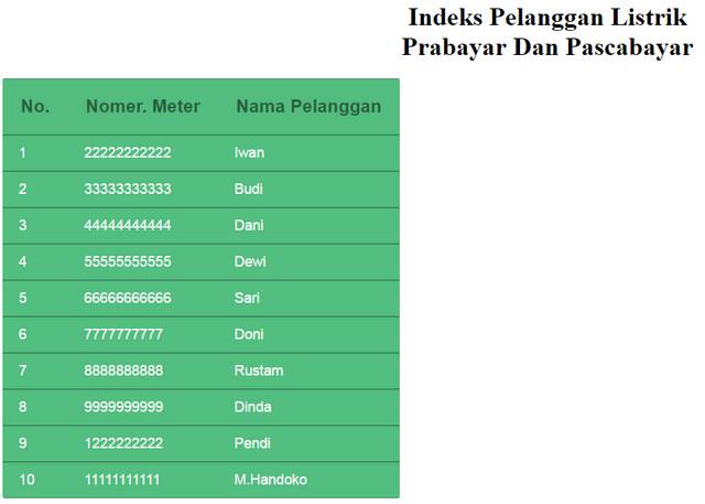 Membuat Indeks Pelanggan Listrik PLN Dengan HTML Dan CSS