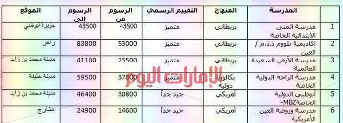 أفضل المدارس الخاصة فى امارة أبوظبى والرسوم المدرسية الخاصة بها