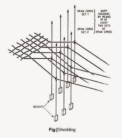 Weaving Loom Parts