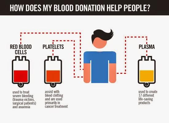 Kebaikan derma darah dalam membantu manusia