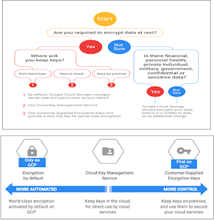 google cloud security Pentaho 8.2 is available!
