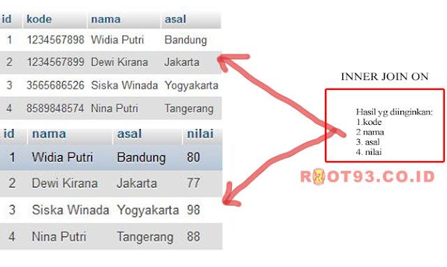Menampilkan Data Dari 2 Tabel Menggunakan INNER JOIN
