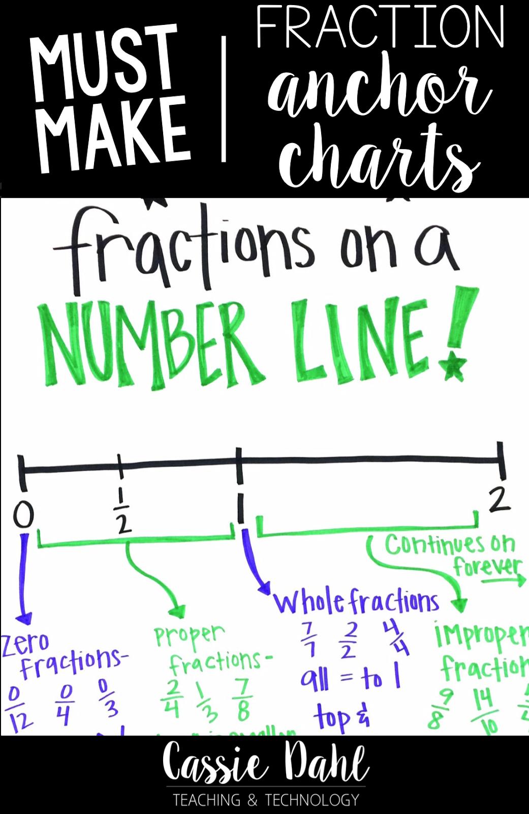 fraction anchor charts - cassie dahl: teaching & technology