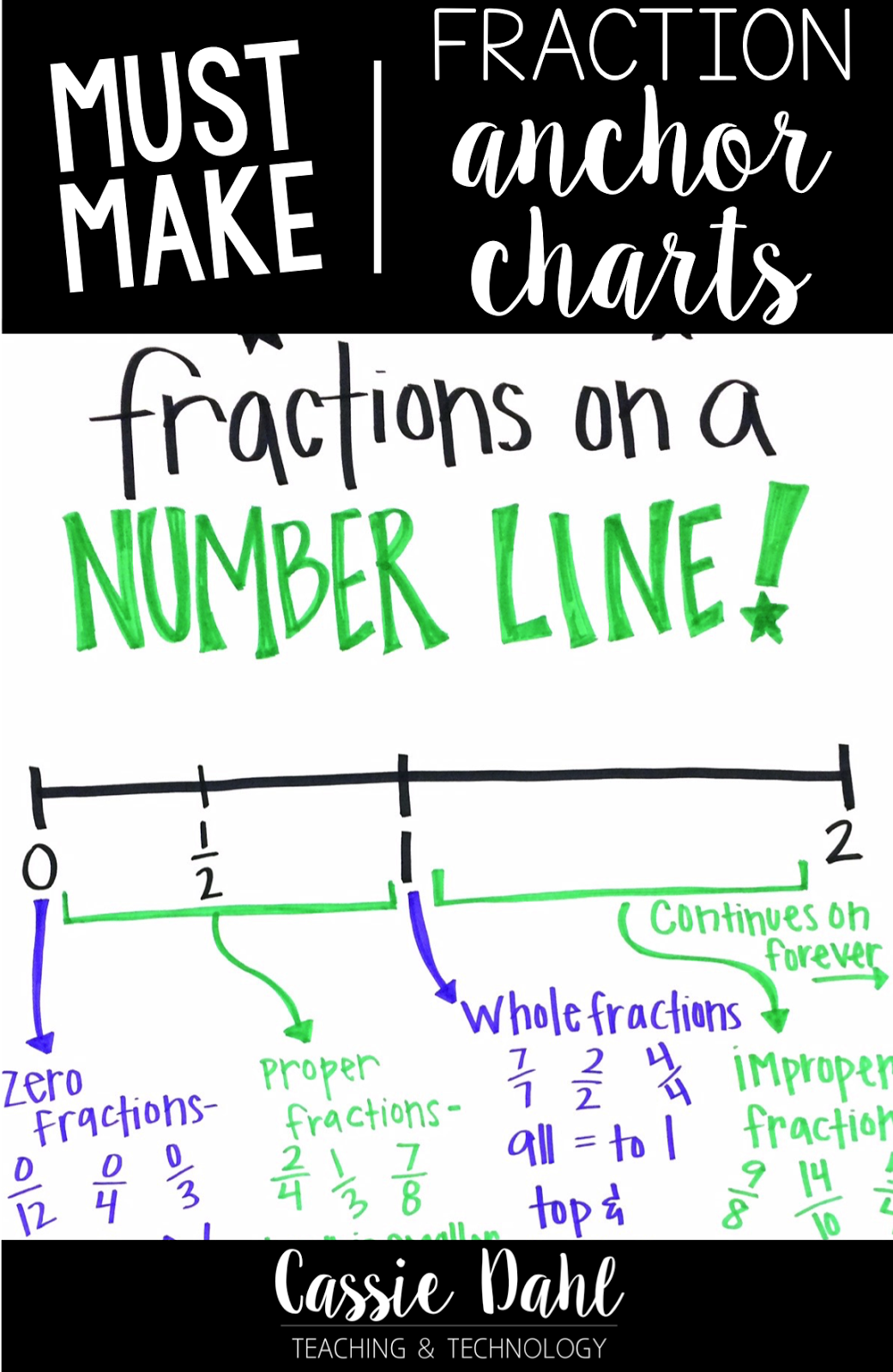 Fraction Anchor Charts