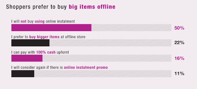 Malaysian online shopping 2016 insights: Online instalment rejection