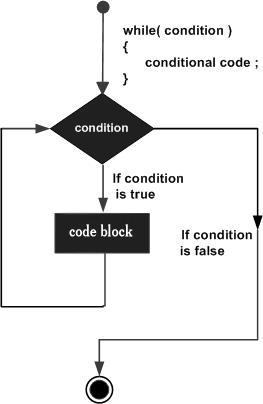 Flowchart of While Loop in C