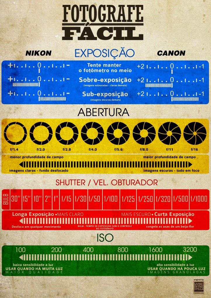 Fotografe Fácil - Infográfico: Exposição, Abertura do Diafragma, Velocidade do Obturador e ISO