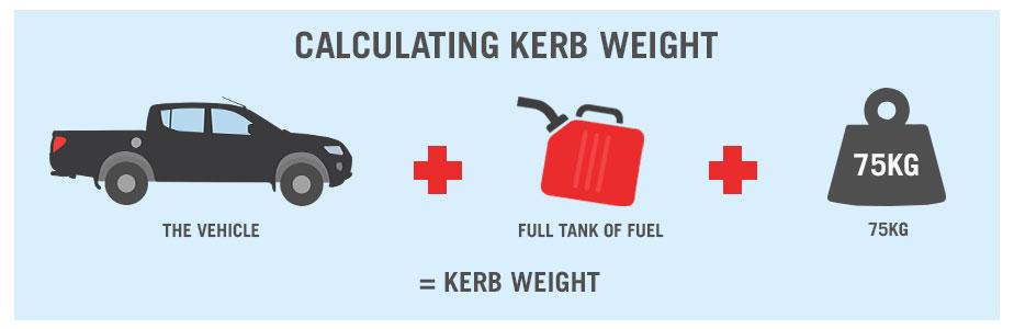 Curb Weight Vs Gross Weight >> Tpce Mech Books Difference Between Kerb Weight Gross Weight And