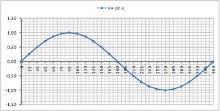 Fungsi trigonometrik diringkas di tabel di bawah ini. Grafik Fungsi Sin X Cos X Tan X Cotan X Sec X Dan Cosec X Matematika Online