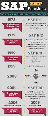 SAP ERP Solutions