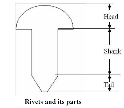 Rivets and its Parts