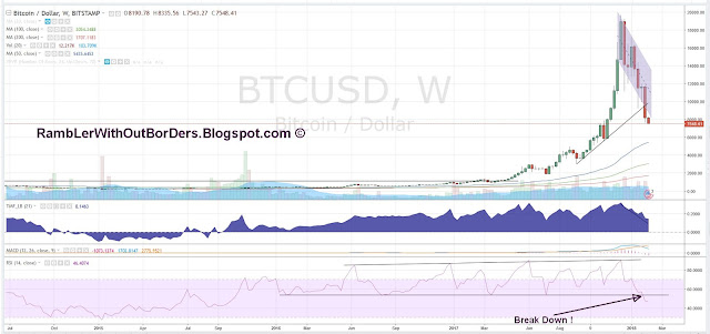 Bitcoin WEEKLY chart showing break down in RSI