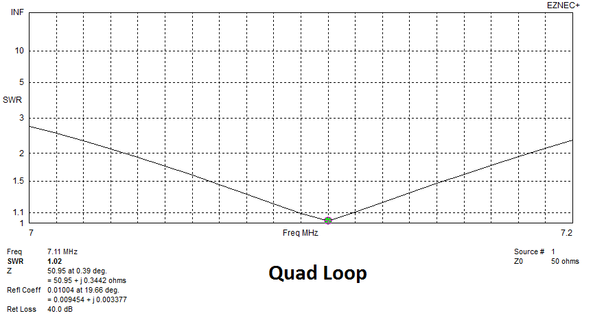 Pattern and Match: Two Small 40 Meter Loops