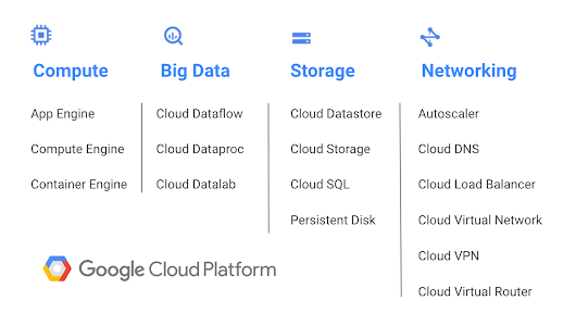 Google Cloud Platform Blog: GCP arrives in South America with launch of São Paulo region!
