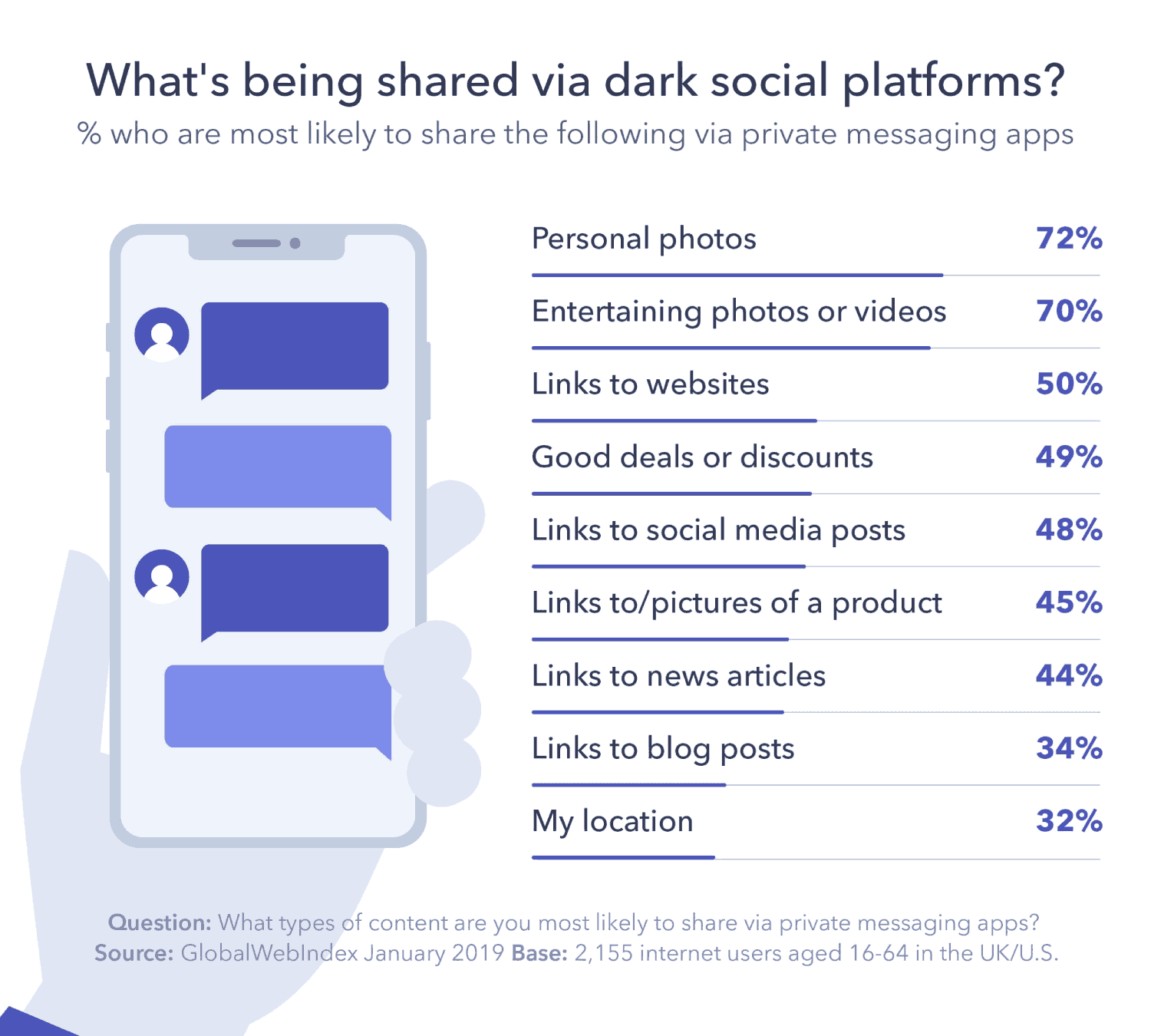 what is being shared via dark social platforms