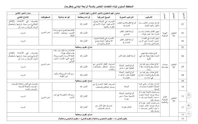 مقترح للمخطط السنوي لبناء التعلمات السنة الرابعة إبتدائي PDF