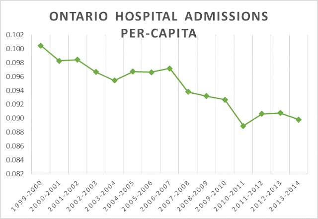 Ontario hospital admissions decline sharply