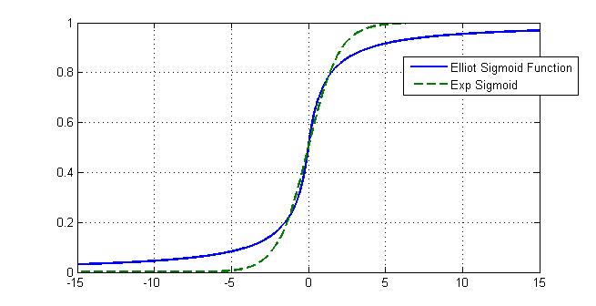 Gallamine S Scientific Computing Blog A Sigmoid Function