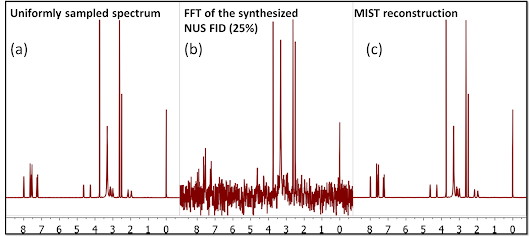 frequency domain analysis of nonuniform sampling Investigate the use of non-cartesian sampling (in the frequency domain) nonuniform sampling schemes that are of the corresponding numerical analysis.