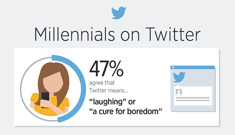 Millennials Rely On Twitter To Banish Boredom — #infographic