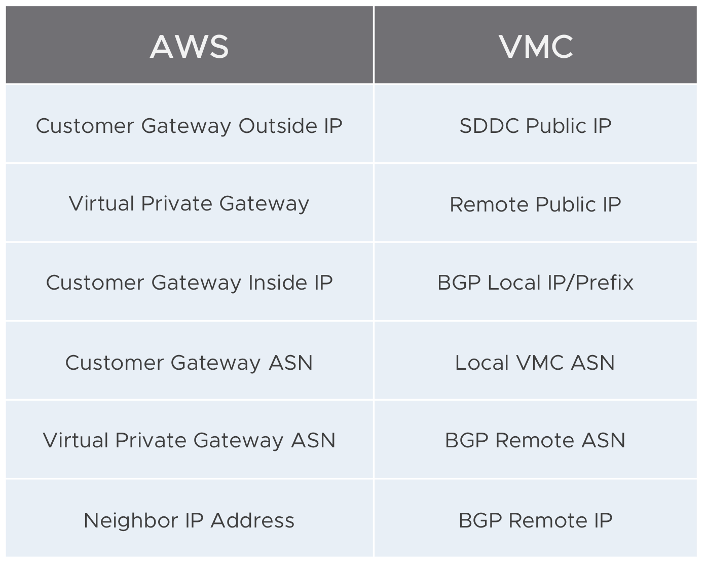 Deploy VMware Cloud on AWS Route Based VPN with API
