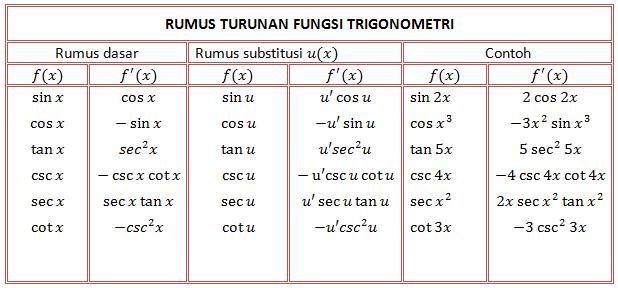 Contoh Soal Turunan Trigonometri dan Pembahasannya - Study ...