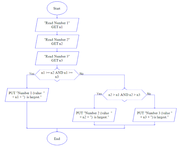 Flowchart to find largest of given three numbers.
