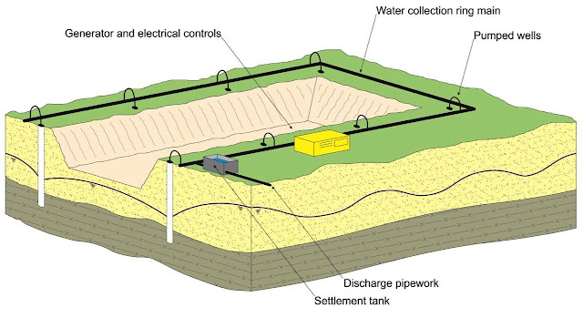 Figure 1b: Ground water control in excavations by pumping