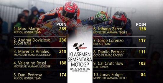 Klasemen MotoGP 2017