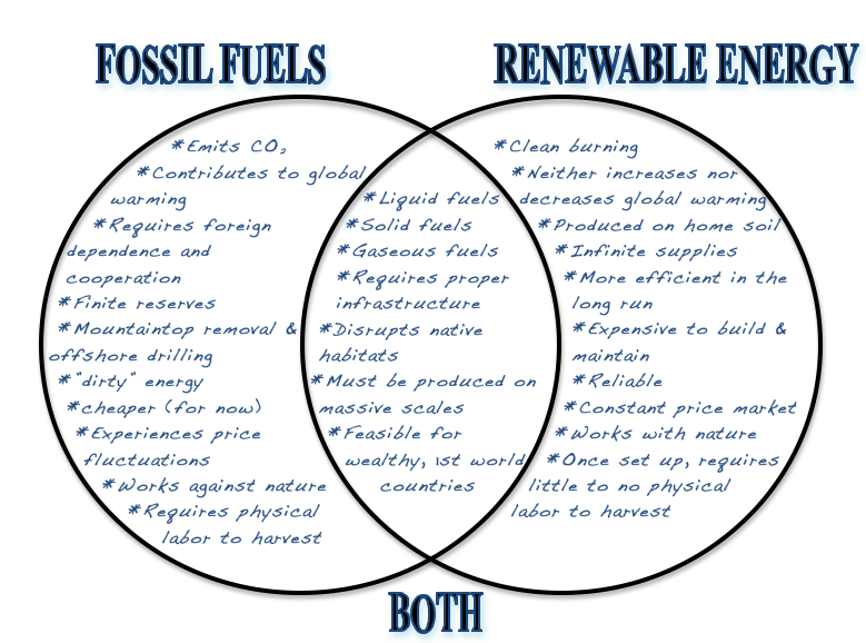 Fission Vs Fusion Venn Diagram Car Equalizer Wiring And Free For You Thevillas Co Finite Math Nuclear