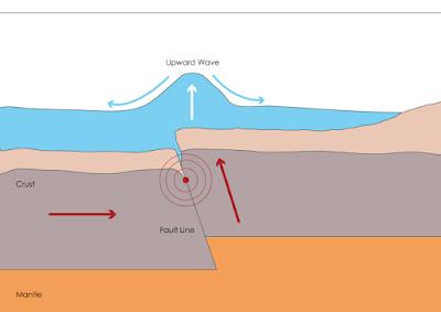 Soal Prinsip Geografi dan Cara Menjawabnya