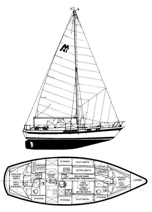 Yachtsurveysgreece.com: Morgan Yachts (USA) Ketch