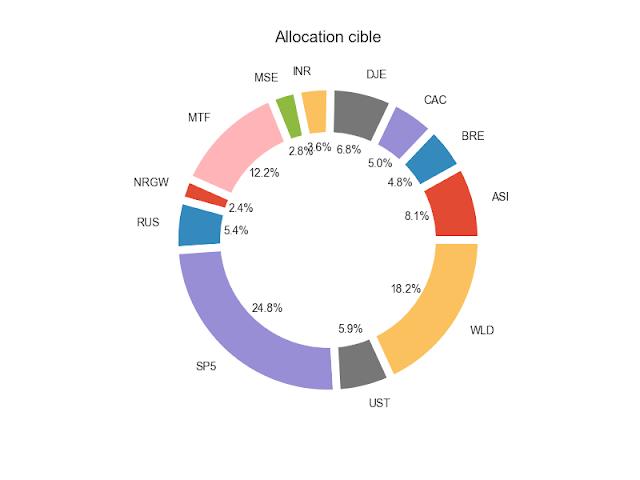 allocation cible etf 2017