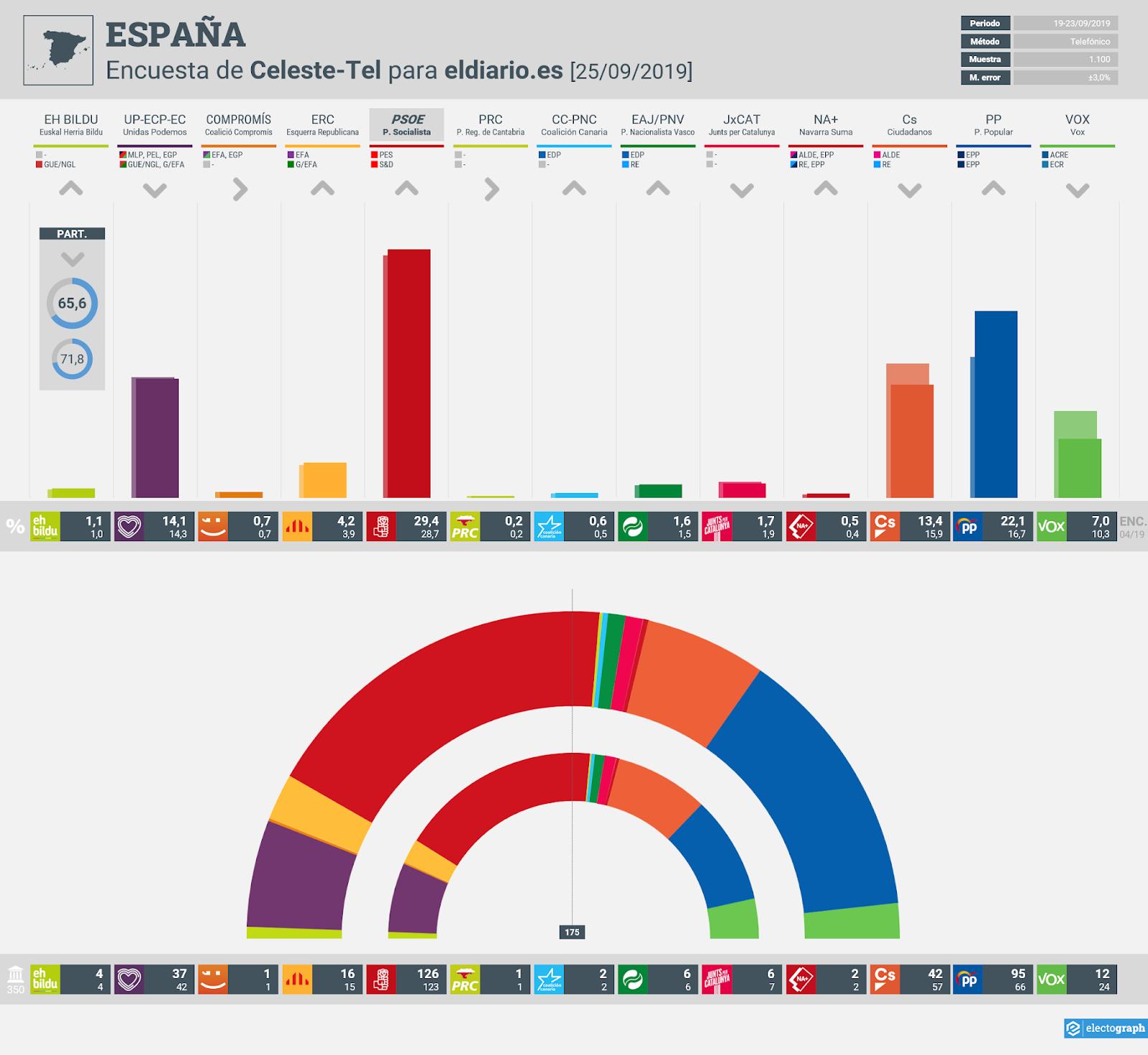 Gráfico de la encuesta para elecciones generales en España realizada por Celeste-Tel para eldiario.es, 25 de septiembre de 2019