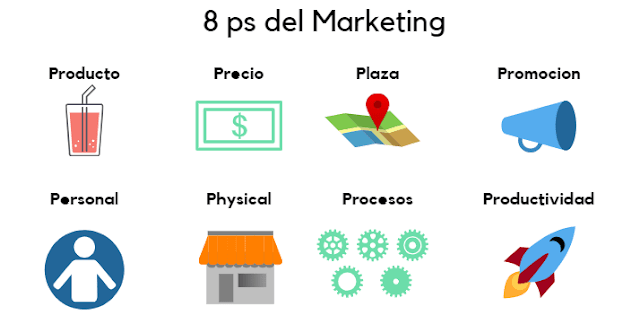 8 ps del marketing