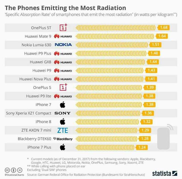 Handphone dan radiasi.  15 jenis handphone yang paling banyak radiasi