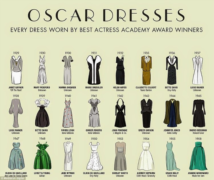 History of Oscar Dresses