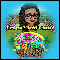 Farmville Samba In Rio Farm Crop Yield Chart