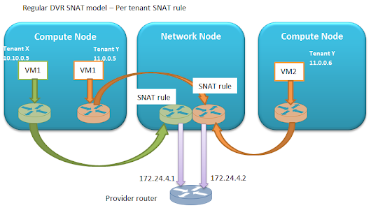 Distributed SNAT - examining alternatives