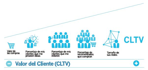 lealtad, fidelización de clientes, estrategia