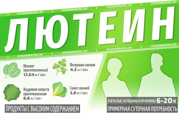 Лютеин для организма — инфографика