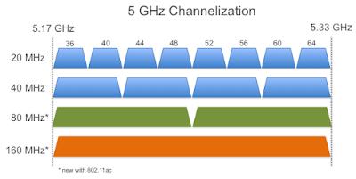Channel Lebih Lebar, 80MHz - Blog Mas Hendra