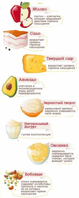 8 продуктов, которые помогают утолить голод