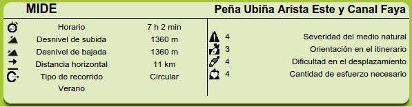 MIDE Peña Ubiña Arista Este Canal Fana