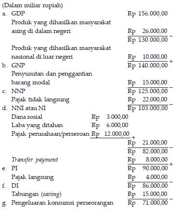 Contoh Pdb Pendapatan Domestik Bruto Makalah Analisis Pertumbuhan Ekonomi Timor Leste Pengeluaran Untuk Investasi