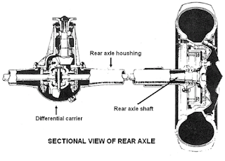 Axle shaft type rigid