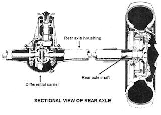 Fungsi Poros Axle Shaft Dan Jenis – Jenisnya
