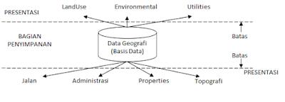 Apa Itu SIG (Sistem Informasi Geografis)