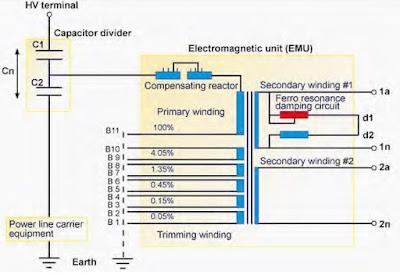 Capacitor Voltage Transformer  محولات الجهد