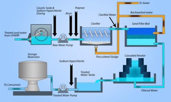 Diagram of water purification